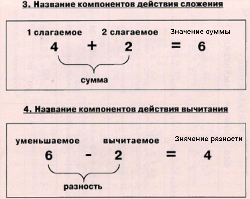картинка названия компонентов арифметических действий них есть