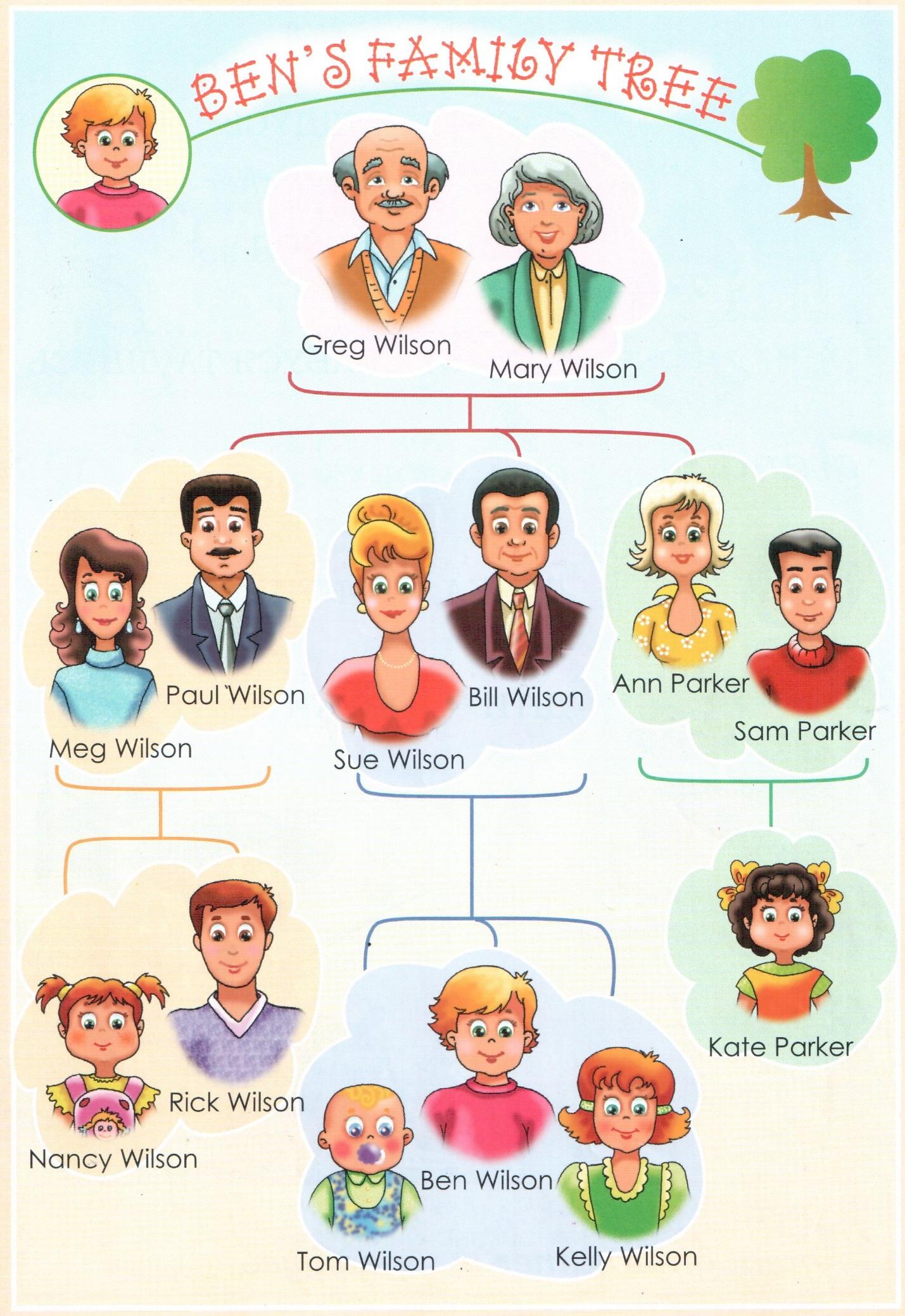 Семья по английскому картинка