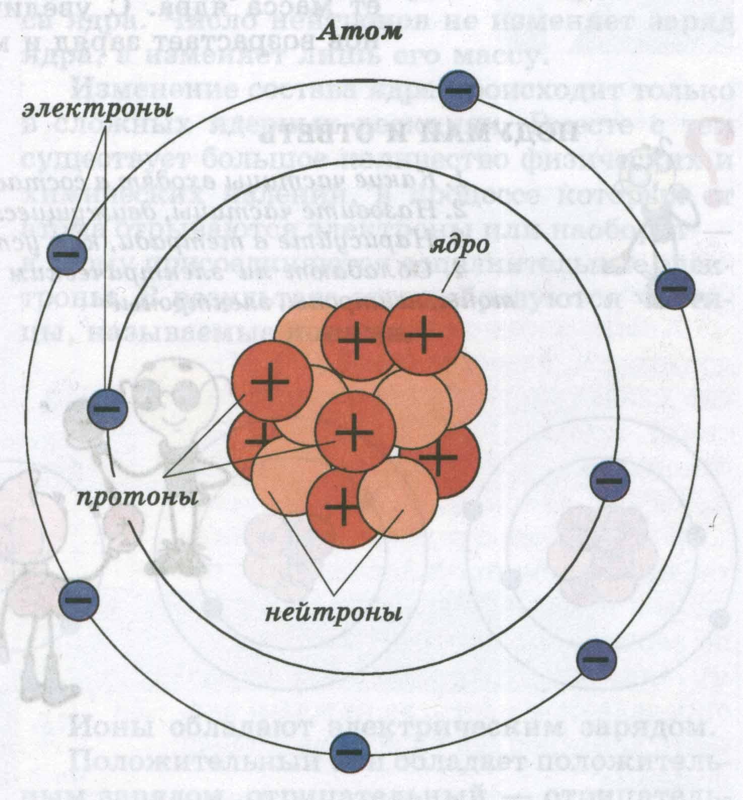 атом ядро картинки салона